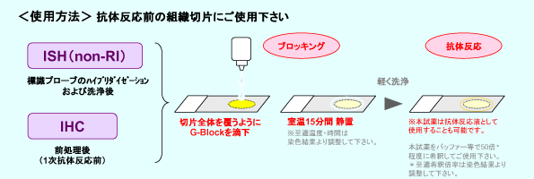<使用方法>抗体反応前の組織切片にご使用下さい
